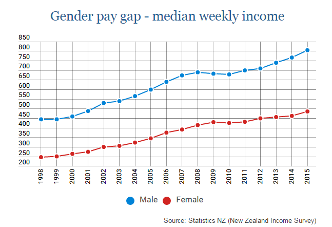 Pay Gap June 2015